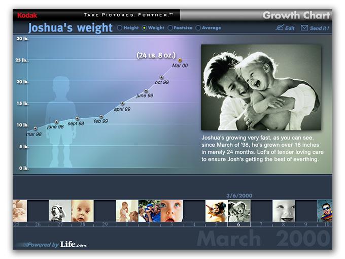 Greg-Quinn-Life-com-growth-chart